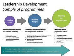 leadership development - Google Search