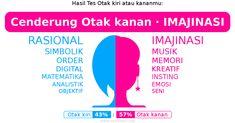 Hasil Tes Otak kiri atau kananku: 【Otak kiri (43%) : Otak kanan (57%)】(Cenderung Otak kanan · IMAJINASI)