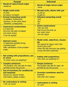Forum | ________ Learn English | Fluent LandFormal and Informal English | Fluent Land