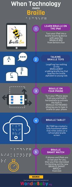 When Braille Meets Technology, an infographic discussing four ways braille is included in technology for accessible communication, learning, and more.