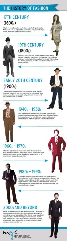 History of Men's Fashion Infographic #Infographics