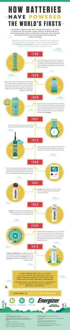 The Single Innovation Behind Some Of The World's Technological Firsts