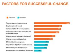 Factor for successful change = #PM #Changemanagement #true # Maybe