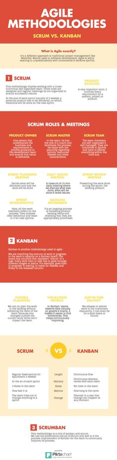 Agile Development Methodologies: #Scrum vs. #Kanban Infographic #Apiumhub