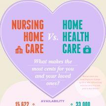 nursing home care vs home health care infographic