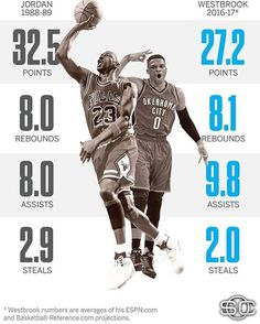 Russell Westbrook about to have one hell of a season⚡️ Basketball Stats, Basketball Hoop, Basketball Players, He Got Game, Player Card, Russell Westbrook, Knee Injury, Oklahoma City Thunder, Nba Players