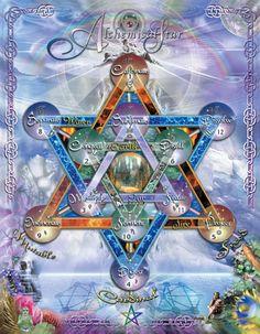 An Alchemy star chart.