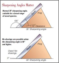 How to Choose a Hand Plane Number and Slope Angle for Shop Use on Your Workpiece #plane #sharpening #slope