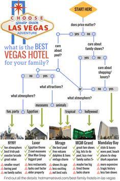 What is the Best Vegas hotel for your family infographic Las Vegas Restaurants, Las Vegas Hotels, Las Vegas Nevada, Hotels Disney, Florida Hotels, Top Hotels, Florida Keys, Luxury Hotels, Las Vegas Vacation