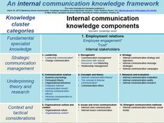 Creating a framework of knowledge for Internal Communication - #HR #Communication