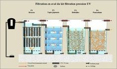 18 Best Well Water Treatment Diagrams Images In 2019