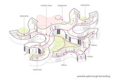 Instant House @ School Winning Proposal,circulation diagram