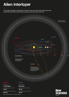 How the sun abducted dwarf planets from another solar system - log in for free to download this amazing poster. Earth And Space Science, Science And Nature, Planeta Nibiru, Oort Cloud, Other Galaxies, Dwarf Planet, Space Facts, Space And Astronomy, Astronomy Science