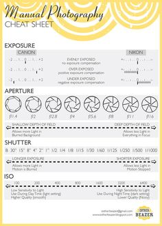 Manual Photography cheat sheet for both Nikon and Canon. It makes everything so simple!