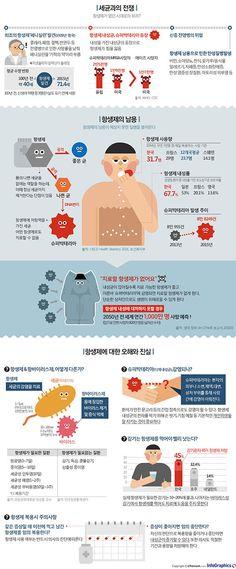 항생제의 역습, 오·남용으로 인한 부작용
