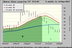 Stock Trends chart of iShares China Large-Cap ETF $FXI - click for more ST charts