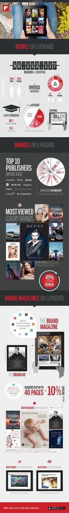Top 10 Brands Advertising on Flipboard