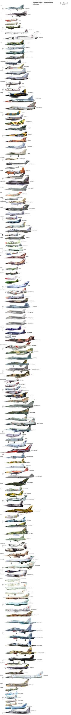 Fighters size comparison
