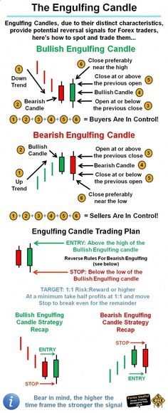 #ForexUseful - Engulfing Candles, due to their distinct characteristics, provide potential reversal signals for Forex traders, here's how to spot and trade them… Trade erfolgreich on #ForexTradingInfo