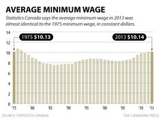 Statistics Canada says the average minimum wage in 2013 was almost identical to the 1975 minimum wage, in constant dollars. Minimum Wage, Financial News, Business News, Stock Market, Bar Chart, Infographic, Canada, Money, Infographics