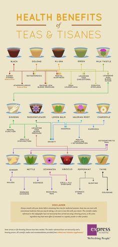 Tea chart.