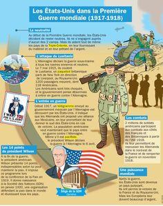 Fiche exposés : Les États-Unis dans la Première Guerre mondiale