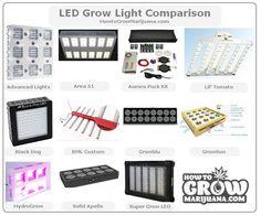 LED grow light comparison