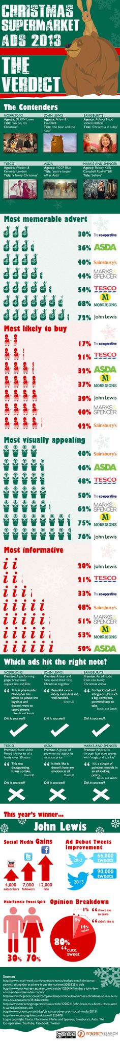 Christmas xmas ads 2013. Someone needs to pit the US ads against the UK ones. Wonder who'd win?