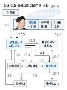 '이재용의 삼성' 힘겨운 승리…'승계 과정' 정당성 확보 숙제로 : 경제일반 : 경제 : 뉴스 : 한겨레