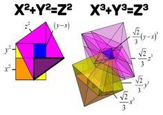 Revolution in the Pythagoras' theorem?