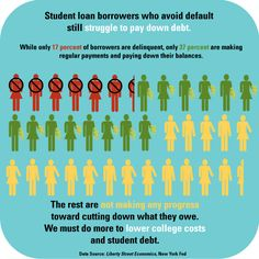 Student loan borrowers who avoid default still struggle to pay down debt. While only 17 percent of borrowers are delinquent, only 37 percent are making regular payments and paying down their balances. The rest are not making any progress toward cutting down what they owe. We must do more to lower college costs and student debt.