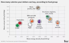 How Many Calories Your Dollar Can Buy
