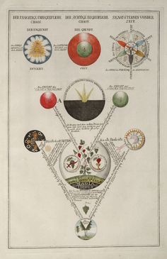 * Geheime Figuren der Rosenkreuzer, aus dem und Jahrhundert' ('Secret Symbols of the Rosicrucians from the and Centuries') to their History of Science and Technology subsite. It was published in Transmutation, Rose Croix, Esoteric Art, Templer, Mystique, Ancient Symbols, Ancient Book, Occult Symbols, Illustrations