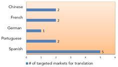 Languages For Target Markets