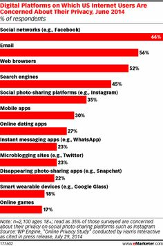 #Privacy concerns on #socialnetworks? Poll suggests so. #Facebook #Twitter #Instagram