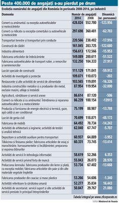 job market evolution Romania