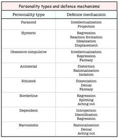 personality types and defence mechanisms ( Psychology Notes, Psychology Studies, Abnormal Psychology, Psychology Disorders, Psychology Facts, Behavioral Psychology, Mental Health Nursing, Mental Health Counseling, Mental Health Awareness