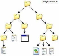 Un archivo es identificado por un nombre y la descripción de la carpeta o directorio que lo contiene. A los archivos informáticos se les llama así porque son los equivalentes digitales de los archivos escritos en libros, tarjetas, libretas, papel o microfichas del entorno de oficina tradicional. Los archivos informáticos facilitan una manera de organizar los recursos usados para almacenar permanentemente datos en un sistema informático virtual