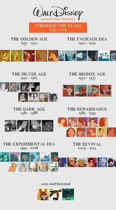 Disney Animation eras - Best of Memes Disney Pixar Cars, Disney And Dreamworks, Disney Love, Disney Magic, Disney Eras, Meet The Robinson, Disney Renaissance, Walt Disney Animation, Disney Addict