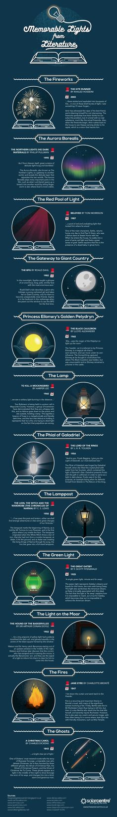 You may have read some of these novels; you may even have read and seen them all. But did you ever realize the significance of the lights, and how this contributed to the overall story?  Literature's most memorable sources of light #infographic