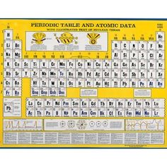 Interactive wall chart of the periodic table with augmented atomic wall chart poster gives atomic weights and number of electrons in each orbit illustrates urtaz Gallery