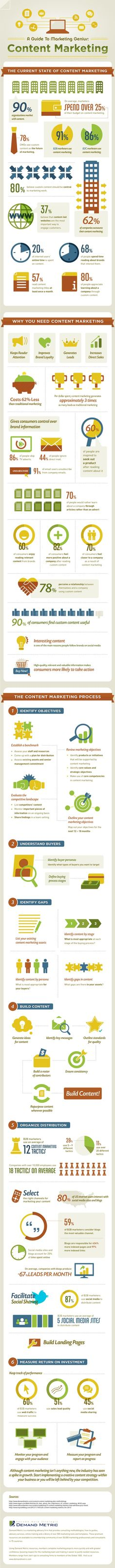 A Guide to Marketing Genius: Content Marketing, zdroj: http://www.demandmetric.com/content/content-marketing-infographic