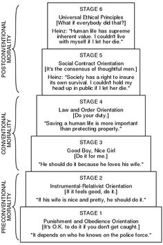 Lawrence Kohlberg's stages of moral development – Wikipedia Lawrence Kohlberg's stages of moral development – Wikipedia Psychology Textbook, Psychology Studies, Psychology Facts, Psychology Notes, Color Psychology, Lawrence Kohlberg, Social Work Exam, Social Contract, Educational Psychology