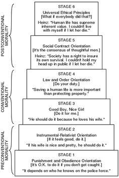 Lawrence Kohlberg's stages of moral development – Wikipedia Lawrence Kohlberg's stages of moral development – Wikipedia Psychology Textbook, Psychology Studies, Psychology Facts, Color Psychology, Lawrence Kohlberg, Social Work Exam, Social Contract, School Of Philosophy, Teaching Philosophy