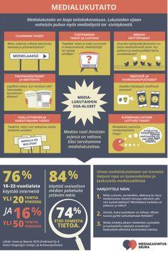 Mediakasvatusseuran tuottama infograafi: Mitä medialukutaito tarkoittaa ja miksi se on niin tärkeä taito? Tämä infograafi selittää medialukutaidon käsitteen yksinkertaisesti, ja vinkkaa, kuinka omaa medialukutaitoaan voi treenata. Coachella, Teacher, Professor
