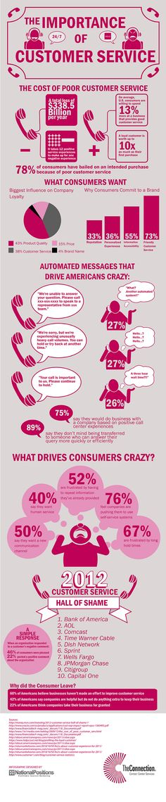 The Importance of Customer Service source -- http://visual.ly/importance-customer-service