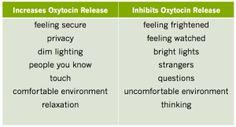 factors that influence oxytocin release