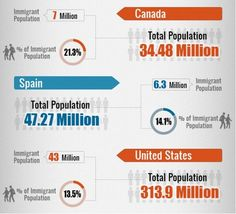 (2 of 4) Top Countries with the Highest Immigrant Populations