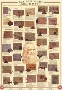 A great poster of the famous works of Renaissance genius Leonardo da Vinci! Includes designs for inventions with historical info for each. Need Poster Mounts. Leonardo Da Vinci Renaissance, Renaissance Art, History Facts, Art History, Da Vinci Inventions, Da Vinci Quotes, Famous Words, Poster On, Map Art