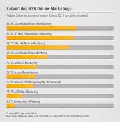 Das B2B Online-Marketing wird mobil  http://www.steadynews.de/allgemein/jens-stolze-das-b2b-online-marketing-wird-mobil?